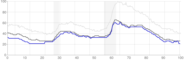 Portsmouth, New Hampshire monthly unemployment rate chart